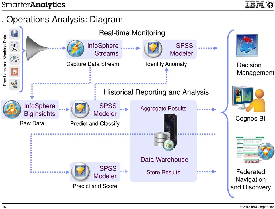 Analysis InfoSphere BigInsights Raw Data SPSS Modeler Predict and Classify Aggregate Results