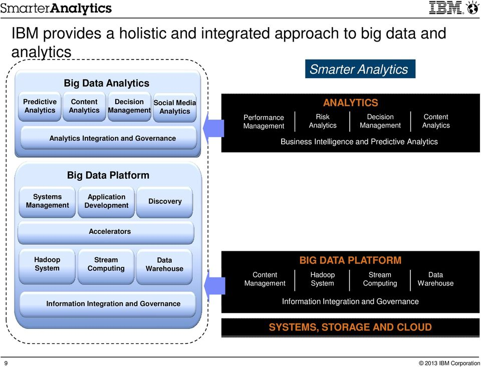 Predictive Analytics Big Data Platform Systems Management Application Development Discovery Accelerators Hadoop System StreamData Warehouse Data Computing Warehouse Content