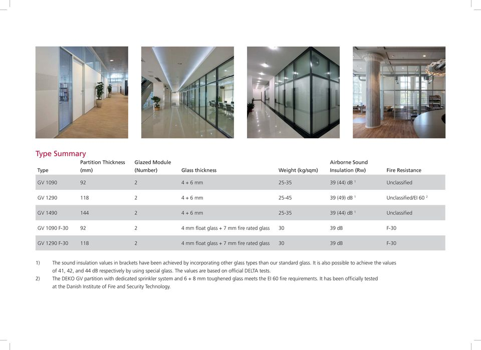F-30 118 2 4 mm float glass + 7 mm fire rated glass 30 39 db F-30 1) The sound insulation values in brackets have been achieved by incorporating other glass types than our standard glass.