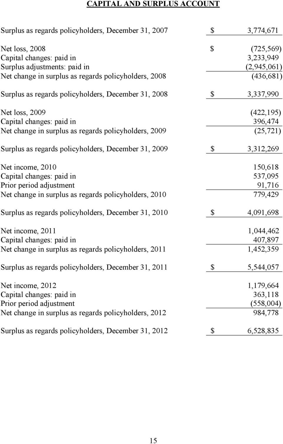 surplus as regards policyholders, 2009 (25,721) Surplus as regards policyholders, December 31, 2009 $ 3,312,269 Net income, 2010 150,618 Capital changes: paid in 537,095 Prior period adjustment