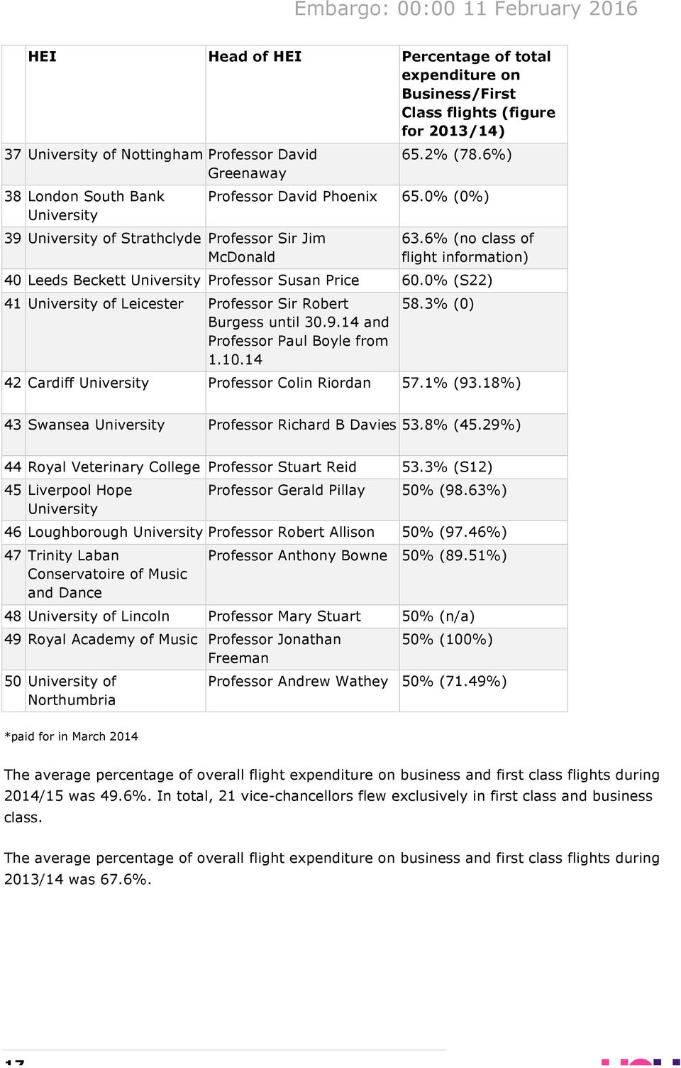 0% (S22) 41 of Leicester Professor Sir Robert Burgess until 30.9.14 and Professor Paul Boyle from 1.10.14 58.3% (0) 42 Cardiff Professor Colin Riordan 57.1% (93.
