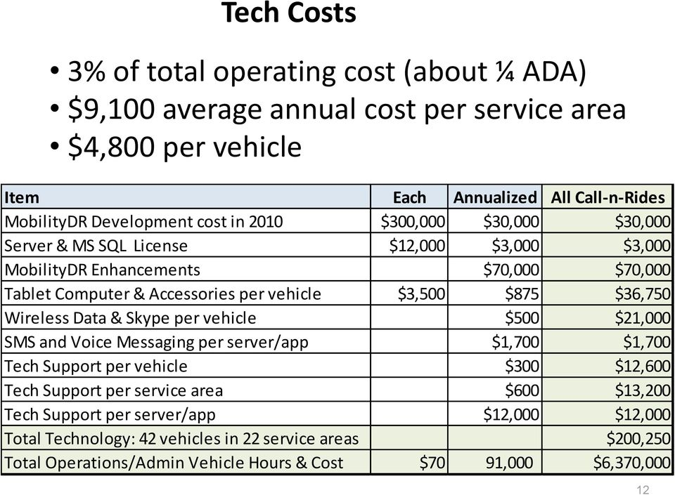 $36,750 Wireless Data & Skype per vehicle $500 $21,000 SMS and Voice Messaging per server/app $1,700 $1,700 Tech Support per vehicle $300 $12,600 Tech Support per service area