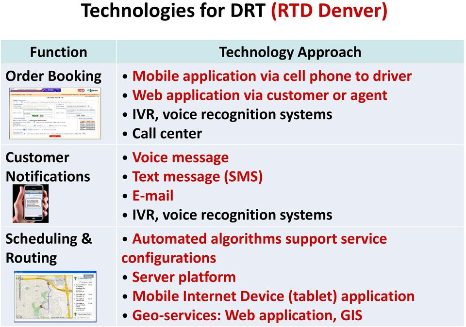systems Call center Voice message Text message (SMS) E-mail IVR, voice recognition systems Automated algorithms