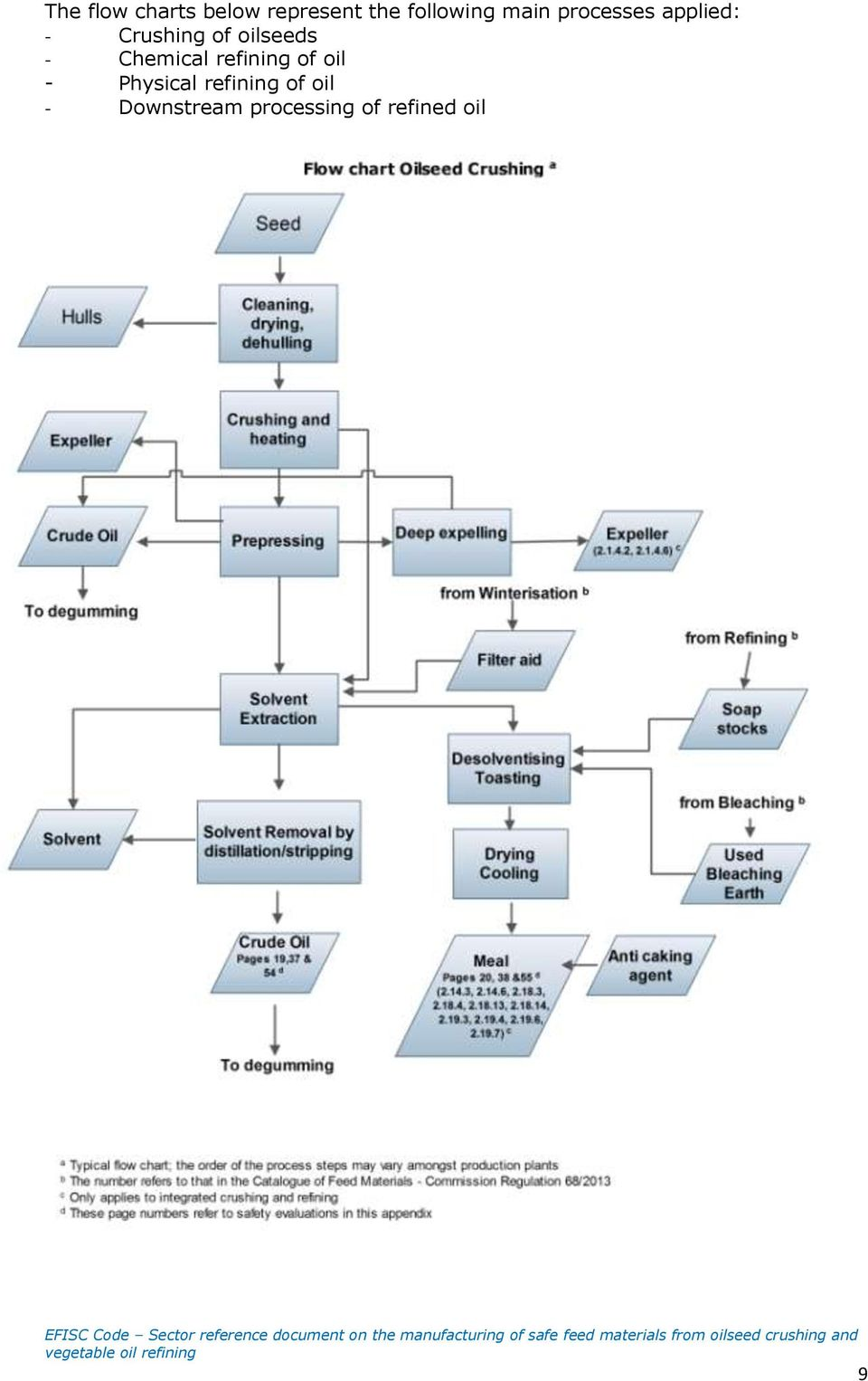 - Chemical refining of oil - Physical refining