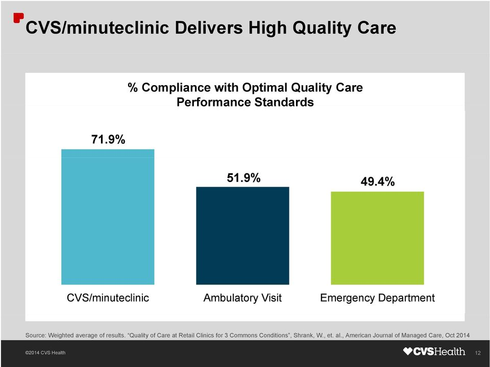 4% CVS/minuteclinic Ambulatory Visit Emergency Department Source: Weighted average of