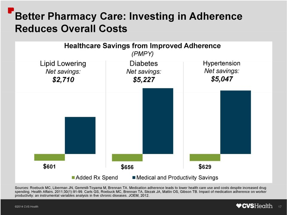 M, Brennan TA. Medication adherence leads to lower health care use and costs despite increased drug spending. Health Affairs. 2011;30(1):91-99.