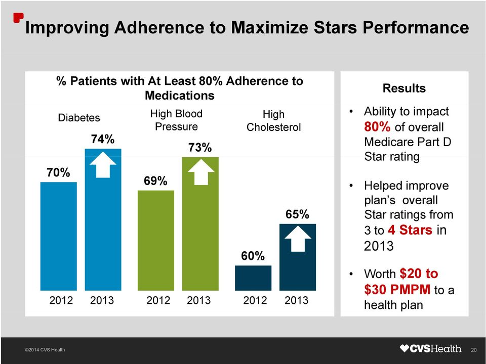 2013 2012 2013 Results Ability to impact 80% of overall Medicare Part D Star rating Helped