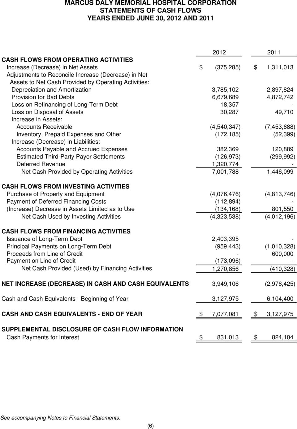Assets 30,287 49,710 Increase in Assets: Accounts Receivable (4,540,347) (7,453,688) Inventory, Prepaid Expenses and Other (172,185) (52,399) Increase (Decrease) in Liabilities: Accounts Payable and