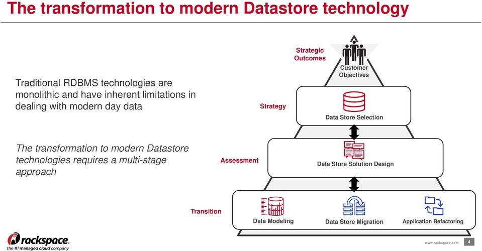 Data Store Selection The transformation to modern Datastore technologies requires a multi-stage approach