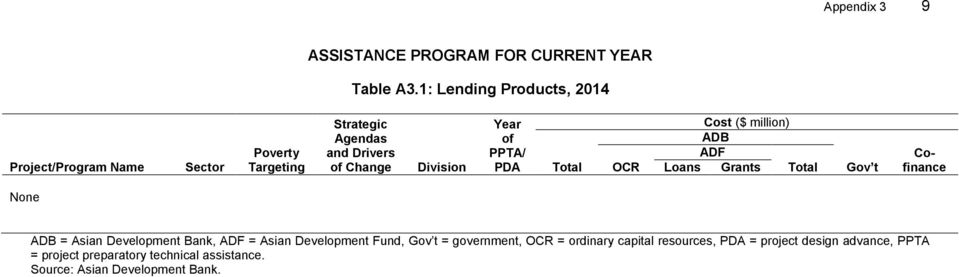 Year of PPTA/ PDA Total OCR Cost ($ million) ADB ADF Loans Grants Total Gov t Cofinance None ADB = Asian Development Bank,