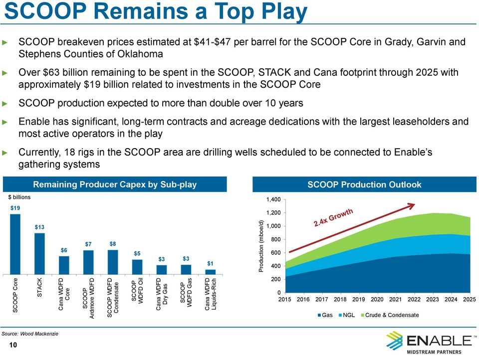 through 2025 with approximately $19 billion related to investments in the SCOOP Core SCOOP production expected to more than double over 10 years Enable has significant, long-term contracts and