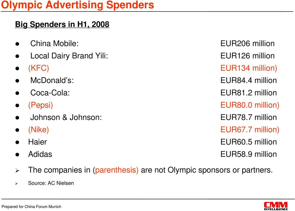 2 million (Pepsi) EUR80.0 million) Johnson & Johnson: EUR78.7 million (Nike) EUR67.