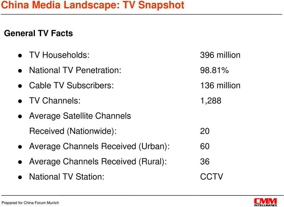 81% Cable TV Subscribers: 136 million TV Channels: 1,288 Average Satellite