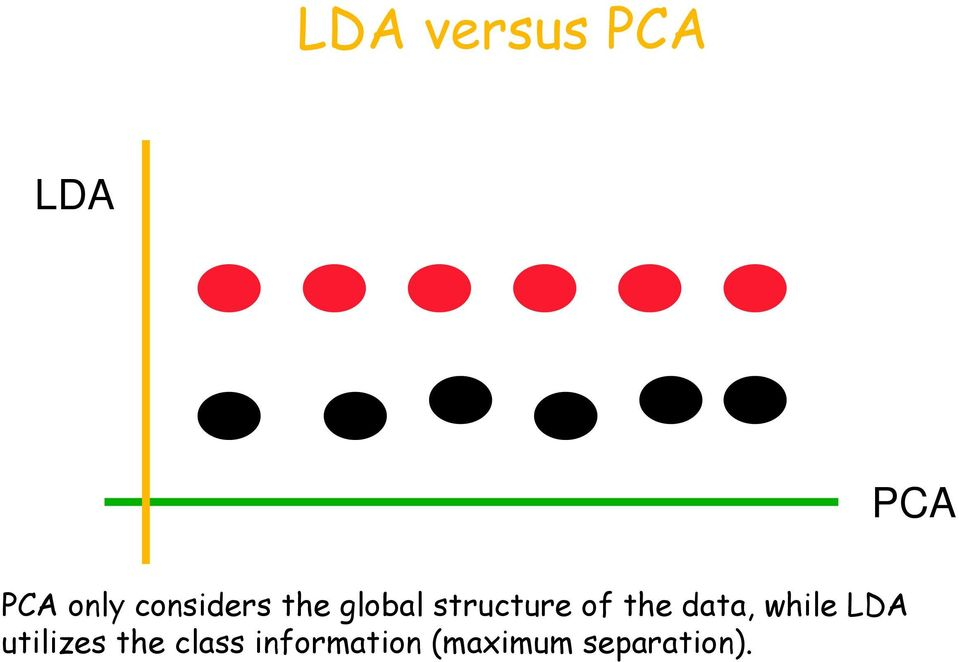 the data, while LDA utilizes the