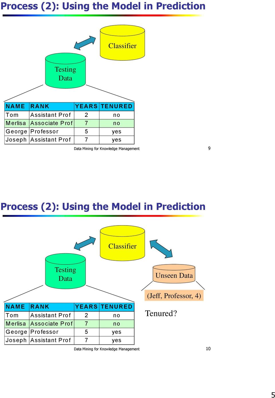 the Model in Prediction Classifier Testing Data Unseen Data NAM E RANK YEARS TENURED Tom A ssistant P rof 2 no M erlisa A ssociate P