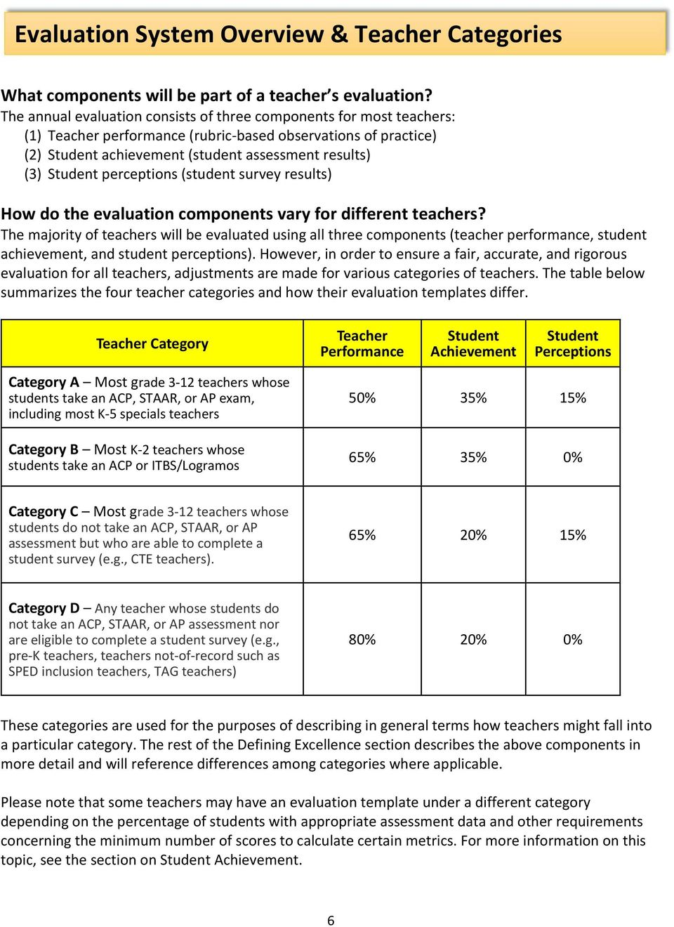 perceptions (student survey results) How do the evaluation components vary for different teachers?