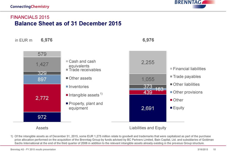 assets as of December 31, 2015, some EUR 1,275 million relate to goodwill and trademarks that were capitalized as part of the purchase price allocation performed on the acquisition of the Brenntag