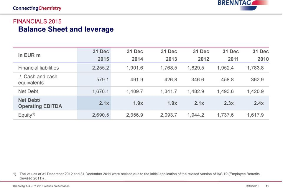 9 Net Debt/ Operating EBITDA 2.1x 1.9x 1.9x 2.1x 2.3x 2.4x Equity 1) 2,690.5 2,356.9 2,093.7 1,944.2 1,737.6 1,617.