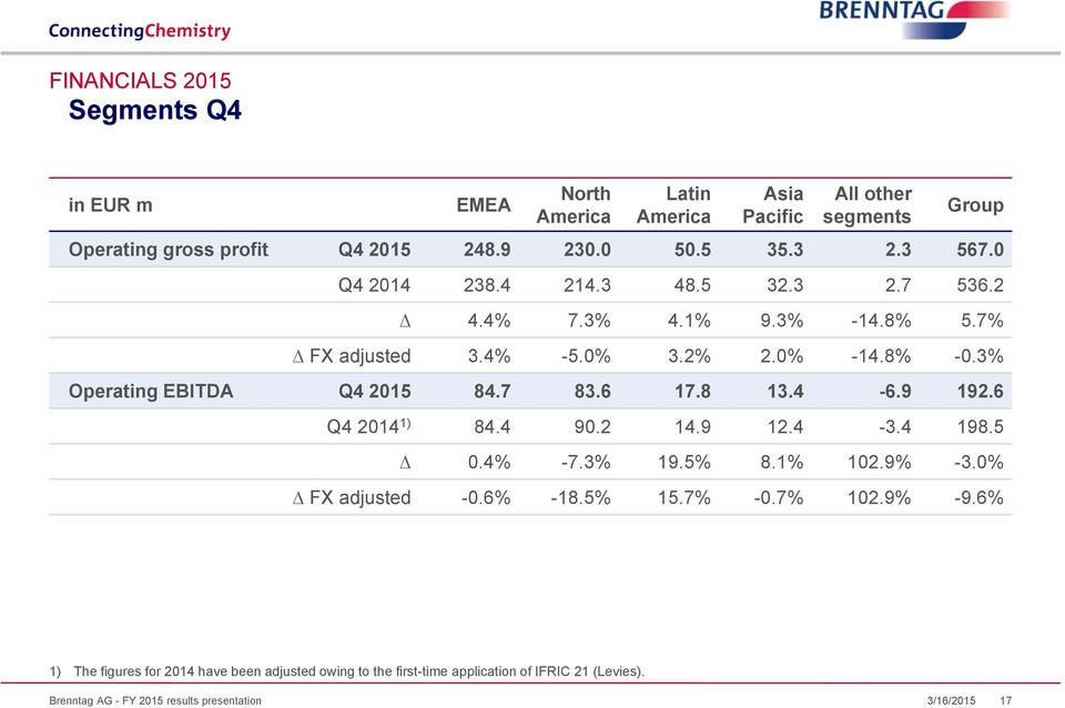 3% Operating EBITDA Q4 2015 84.7 83.6 17.8 13.4-6.9 192.6 Q4 2014 1) 84.4 90.2 14.9 12.4-3.4 198.5 0.4% -7.3% 19.5% 8.1% 102.9% -3.0% FX adjusted -0.6% -18.
