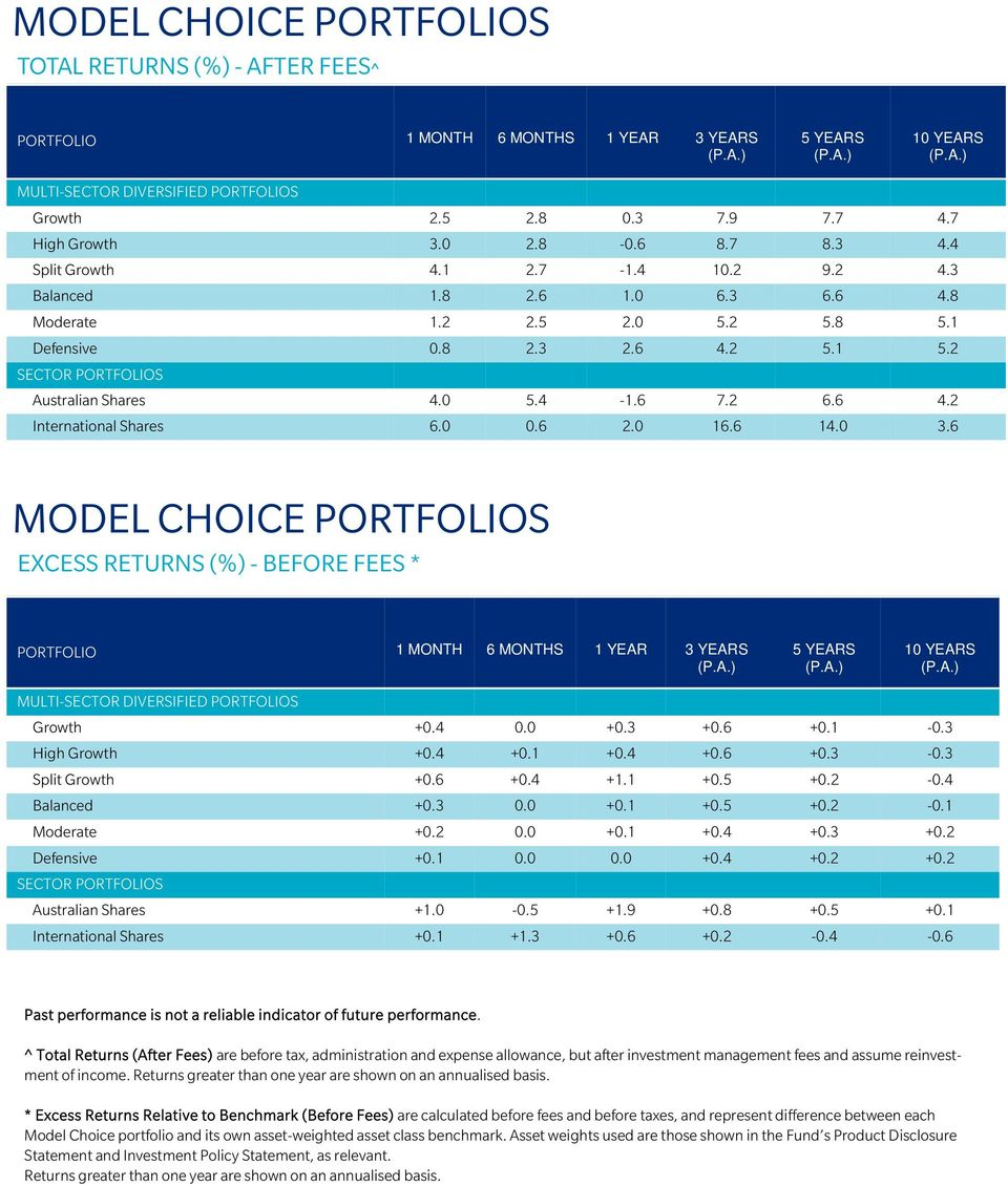6 2.0 6.6 4.0 4.7 4.4 4.3 4.8 5. 5.2 4.2 3.6 MODEL CHOICE PORTFOLIOS EXCESS RETURNS (%) - BEFORE FEES * PORTFOLIO MONTH 6 MONTHS YEAR 3 5 0 MULTI-SECTOR DIVERSIFIED PORTFOLIOS Growth +0.4 0.0 +0.3 +0.