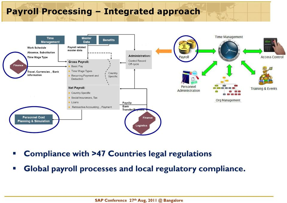 Countries legal regulations Global