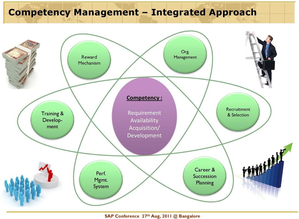 Management Training & Development Competency :