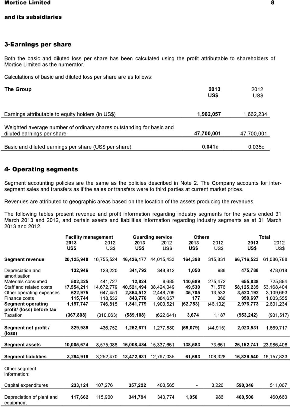 shares outstanding for basic and diluted earnings per share 47,700,001 47,700,001 Basic and diluted earnings per share (US$ per share) 0.041c 0.