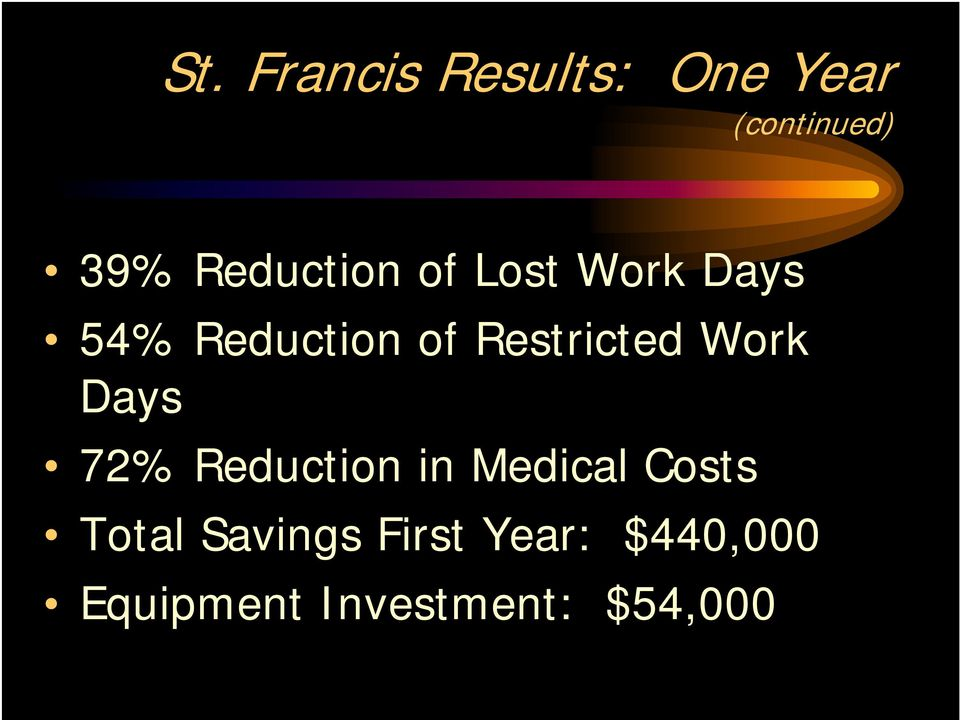 Restricted Work Days 72% Reduction in Medical Costs