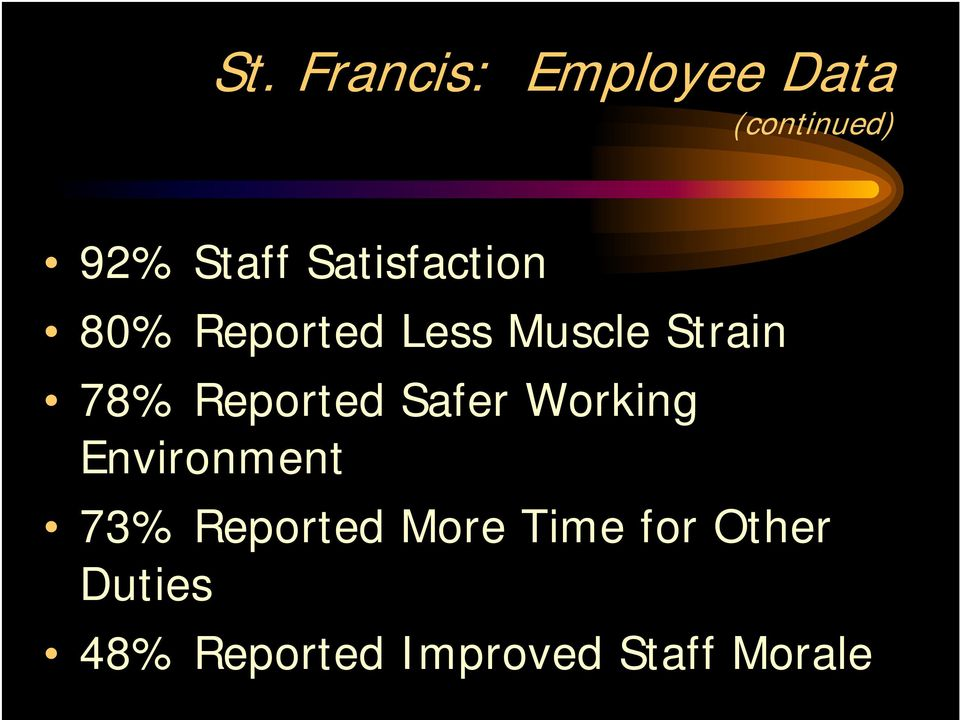 Reported Safer Working Environment 73% Reported