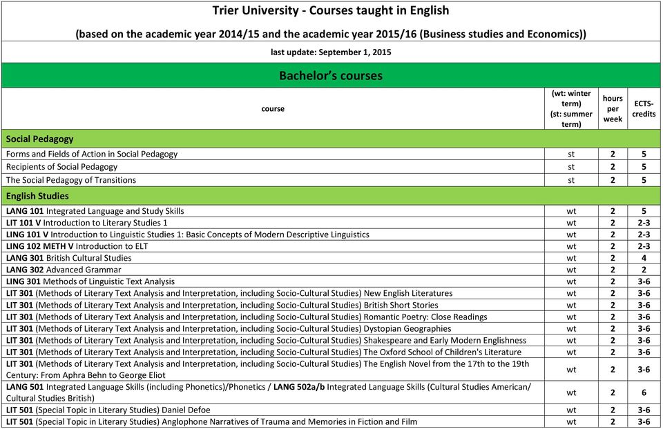 Integrated Language and Study Skills wt 2 5 LIT 101 V Introduction to Literary Studies 1 wt 2 2-3 LING 101 V Introduction to Linguistic Studies 1: Basic Concepts of Modern Descriptive Linguistics wt