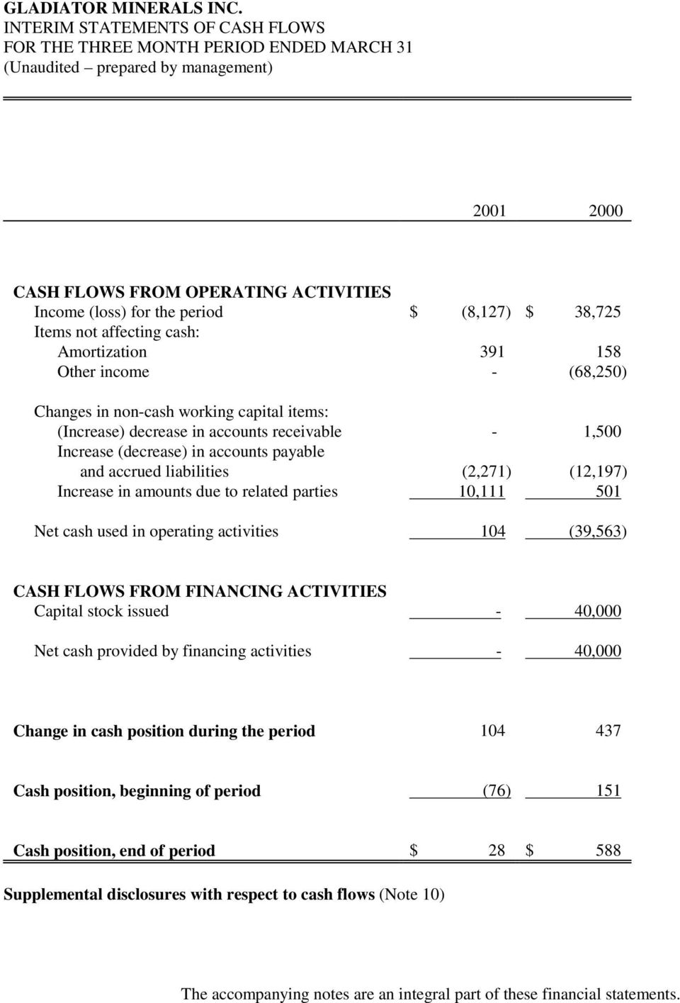 liabilities (2,271) (12,197) Increase in amounts due to related parties 10,111 501 Net cash used in operating activities 104 (39,563) CASH FLOWS FROM FINANCING ACTIVITIES Capital stock issued -