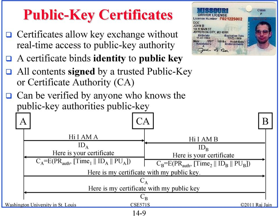 authorities public-key A CA B Hi I AM A ID A Here is your certificate C A =E(PR auth, [Time 1 ID A PU A ]) Hi I AM B ID B Here is your