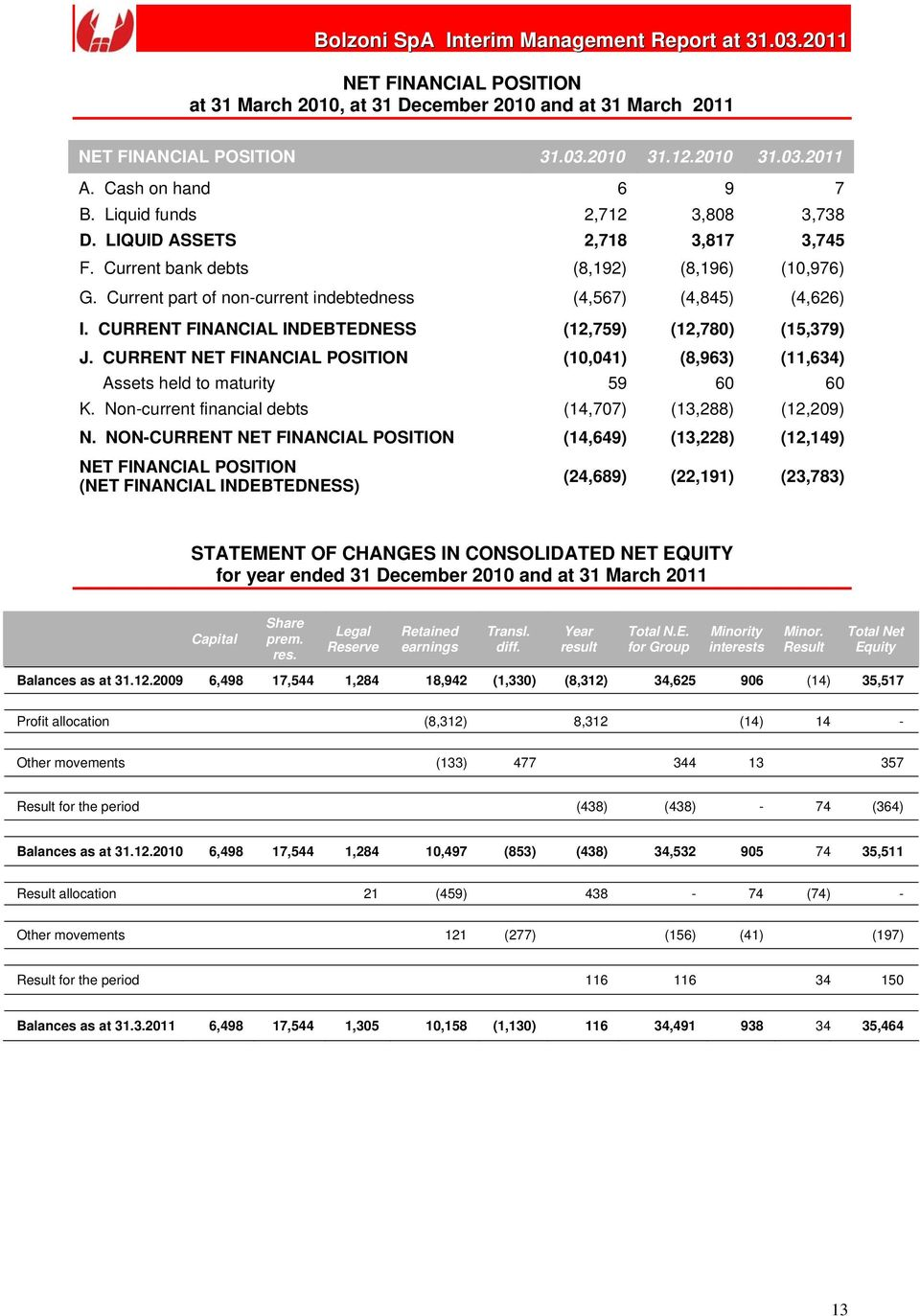 CURRENT FINANCIAL INDEBTEDNESS (12,759) (12,780) (15,379) J. CURRENT NET FINANCIAL POSITION (10,041) (8,963) (11,634) Assets held to maturity 59 60 60 K.