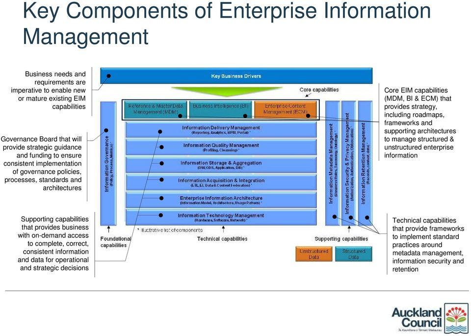 roadmaps, frameworks and supporting architectures to manage structured & unstructured enterprise information Supporting capabilities that provides business with on-demand access to complete, correct,