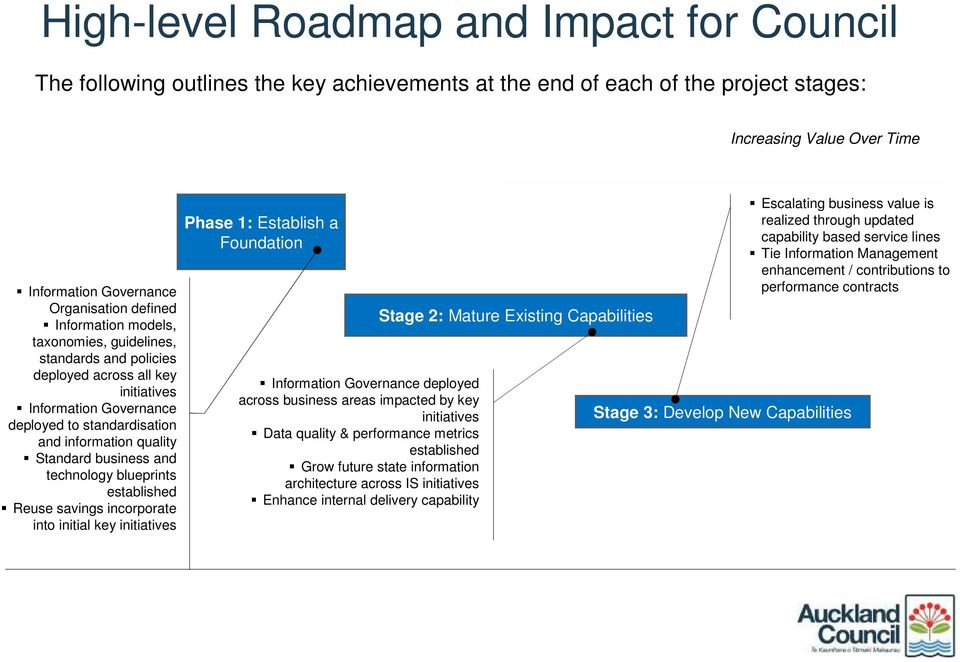 technology blueprints established Reuse savings incorporate into initial key initiatives Phase 1: Establish a Foundation Information Governance deployed across business areas impacted by key
