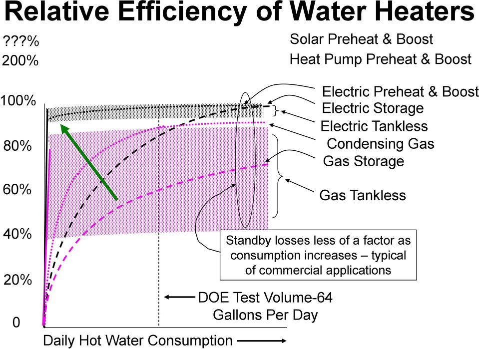 Water Consumption DOE Test Volume-64 Gallons Per Day Electric Preheat & Boost Electric