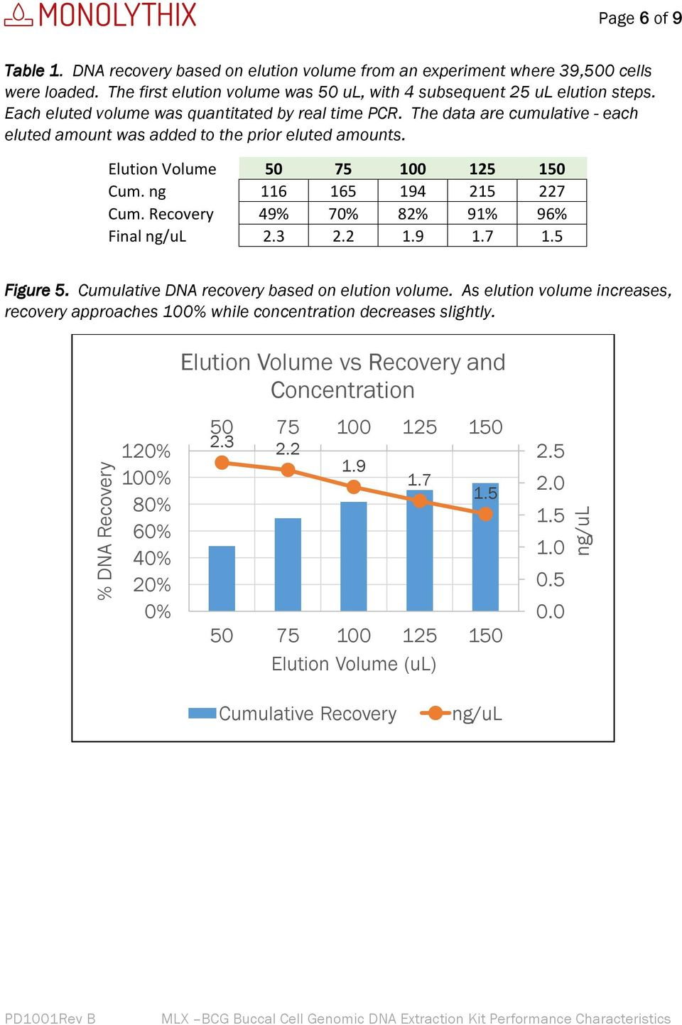 ng 116 165 194 215 227 Cum. Recovery 49% 70% 82% 91% 96% Final ng/ul 2.3 2.2 1.9 1.7 1.5 Figure 5. Cumulative DNA recovery based on elution volume.