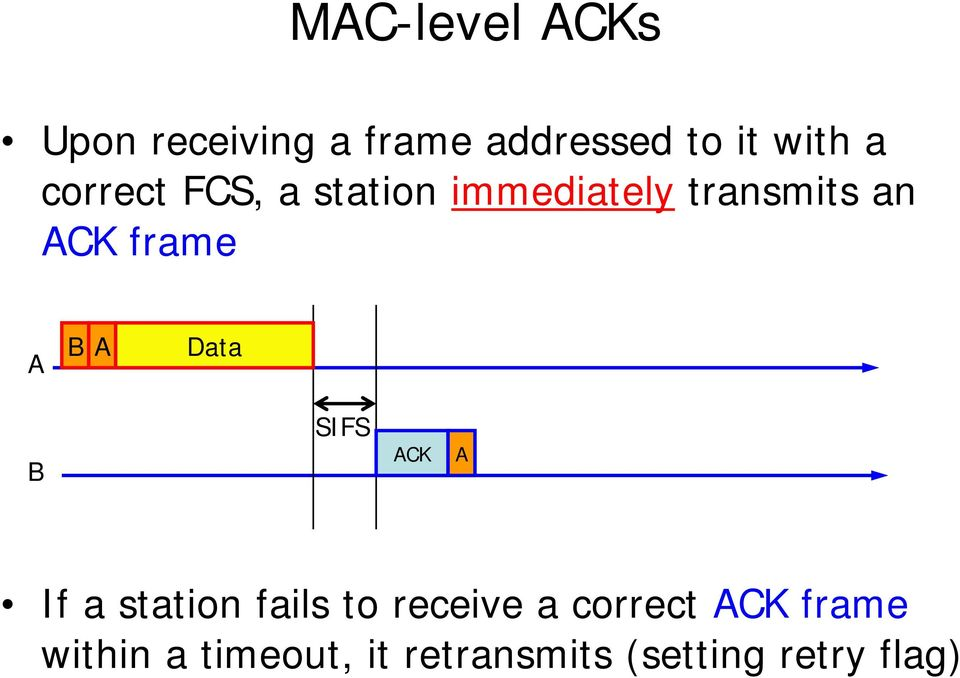 B A Data B ACK A If a station fails to receive a correct ACK