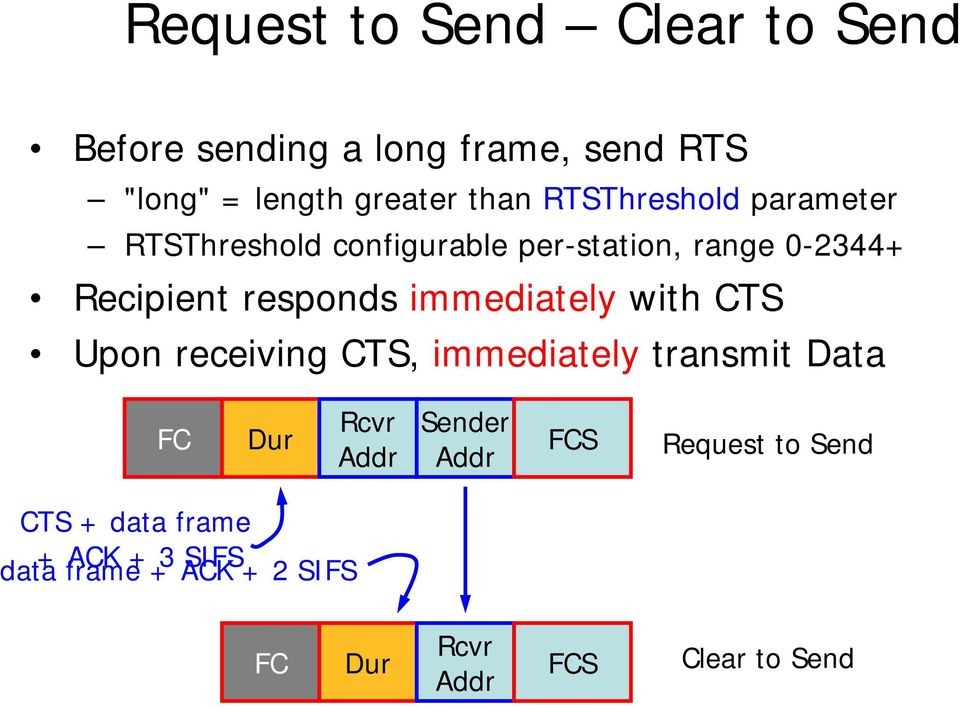 immediately with CTS Upon receiving CTS, immediately transmit Data FC Dur Rcvr Addr Sender Addr