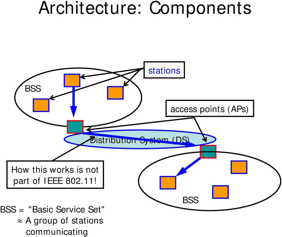 works is not part of IEEE 802.11!