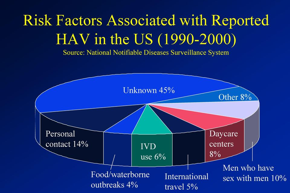 Other 8% Personal contact 14% Food/waterborne outbreaks 4% IVD use