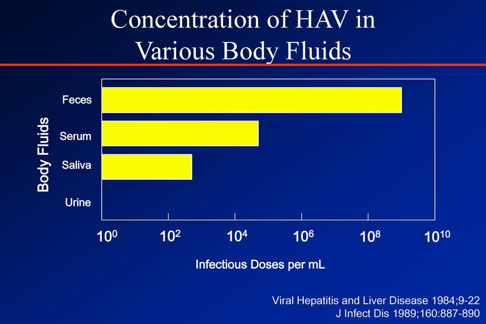 10 8 10 10 Infectious Doses per ml Viral Hepatitis