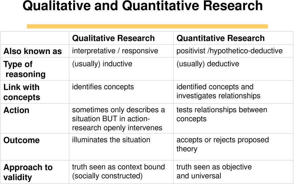 actionresearch openly intervenes (usually) deductive identified concepts and investigates relationships tests relationships between concepts Outcome