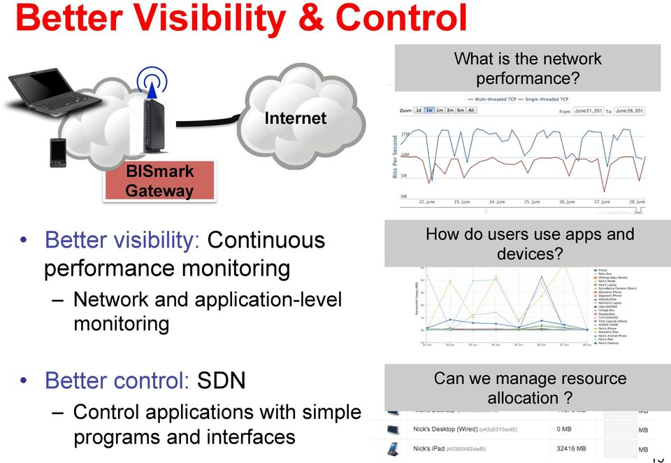 application-level monitoring How do users use apps and devices?