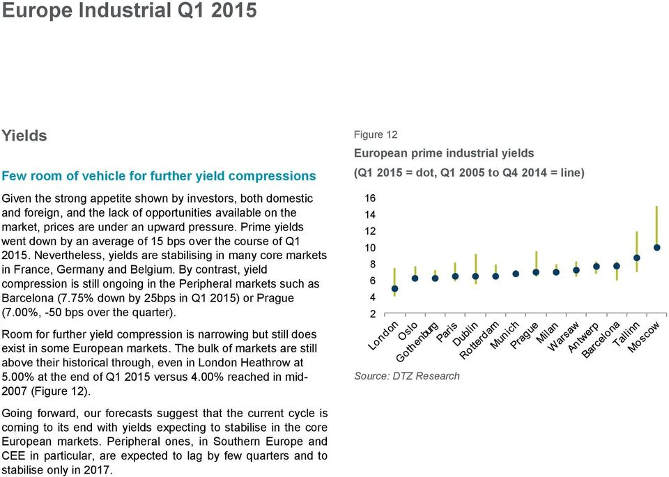 Nevertheless, yields are stabilising in many core markets in France, Germany and Belgium. By contrast, yield compression is still ongoing in the Peripheral markets such as Barcelona (7.