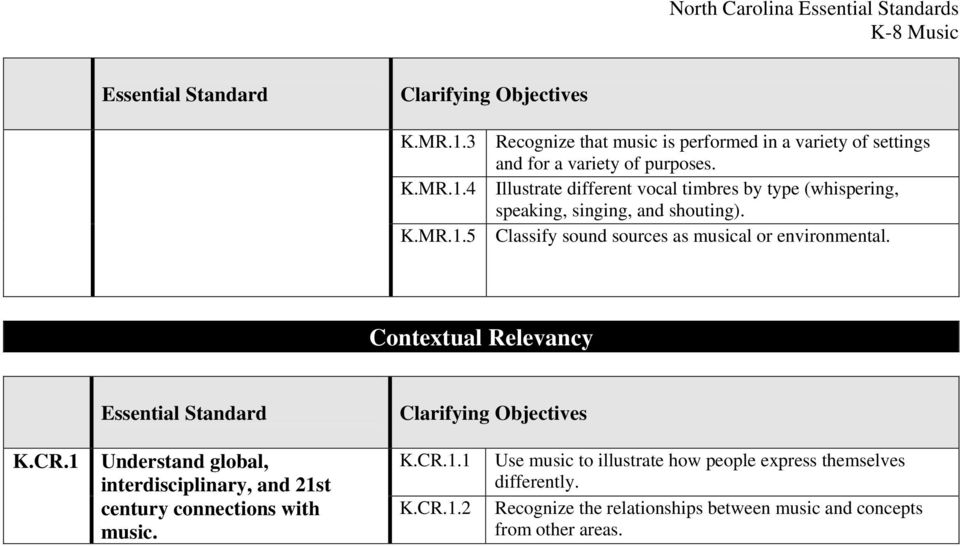 Classify sound sources as musical or environmental. Contextual Relevancy K.CR.
