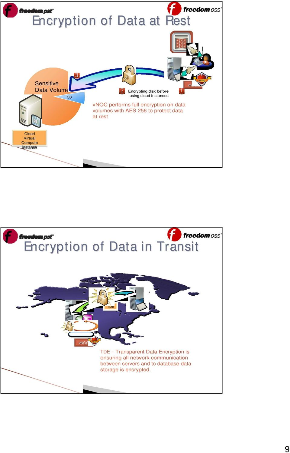 Virtual Compute Instance Encryption of Data in Transit TDE ******* TDE Transparent Data