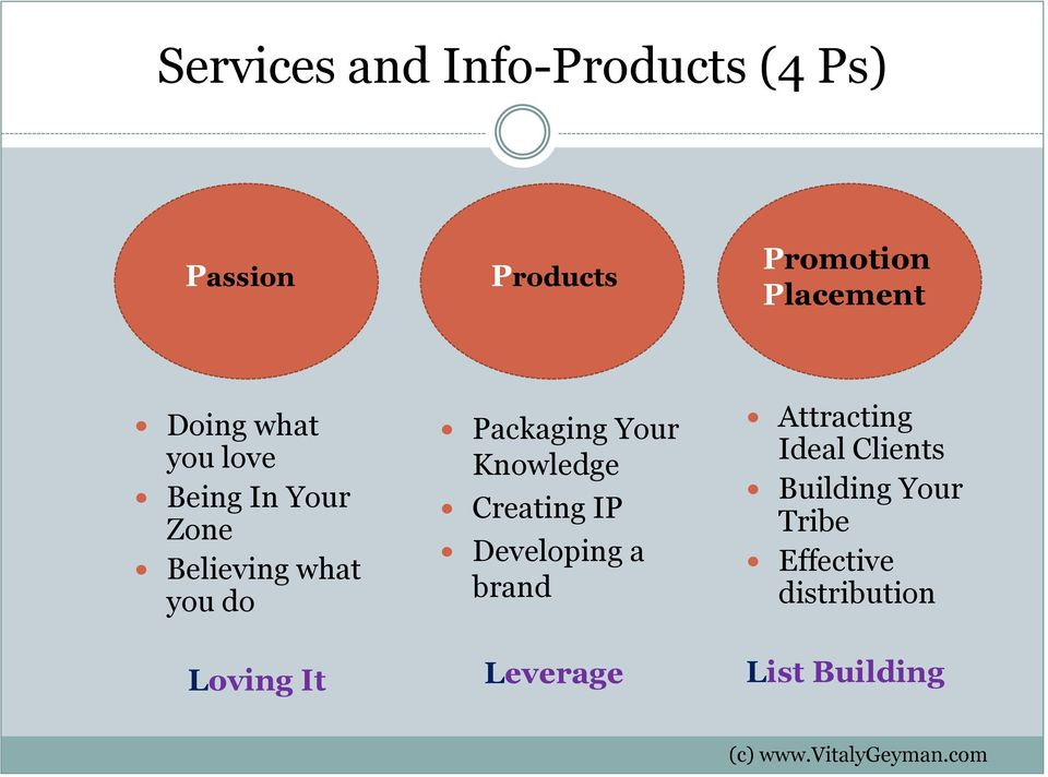 Packaging Your Knowledge Creating IP Developing a brand Leverage