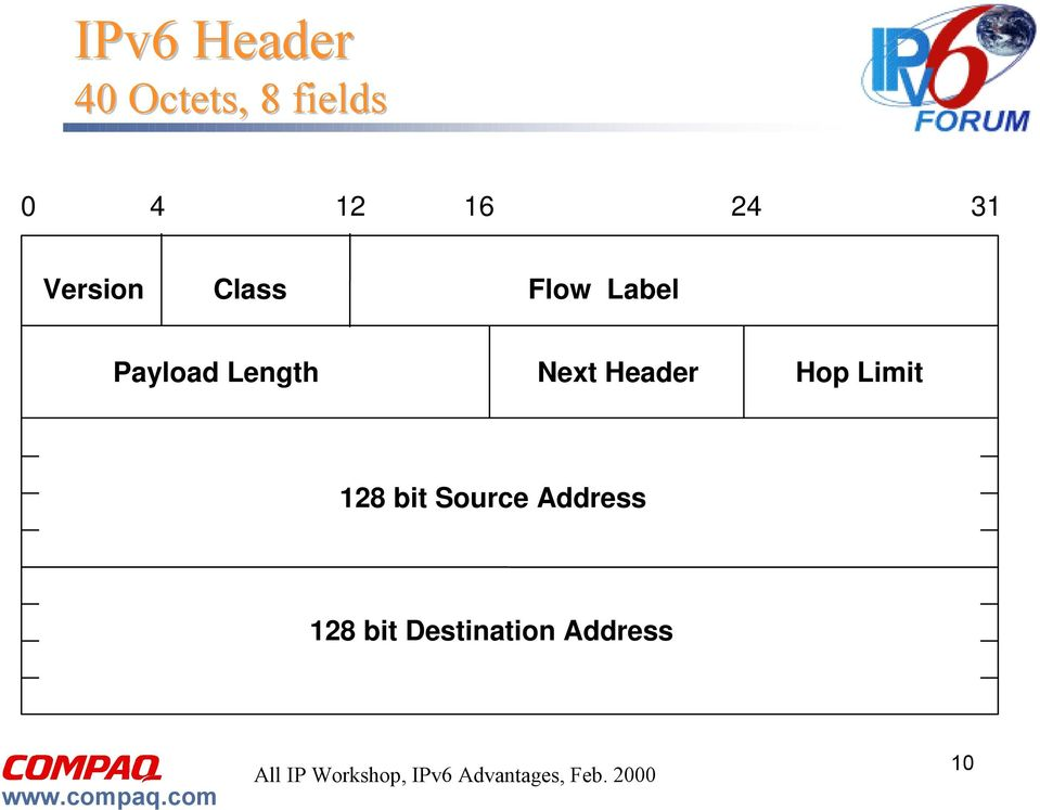 Payload Length Next Header Hop Limit 128