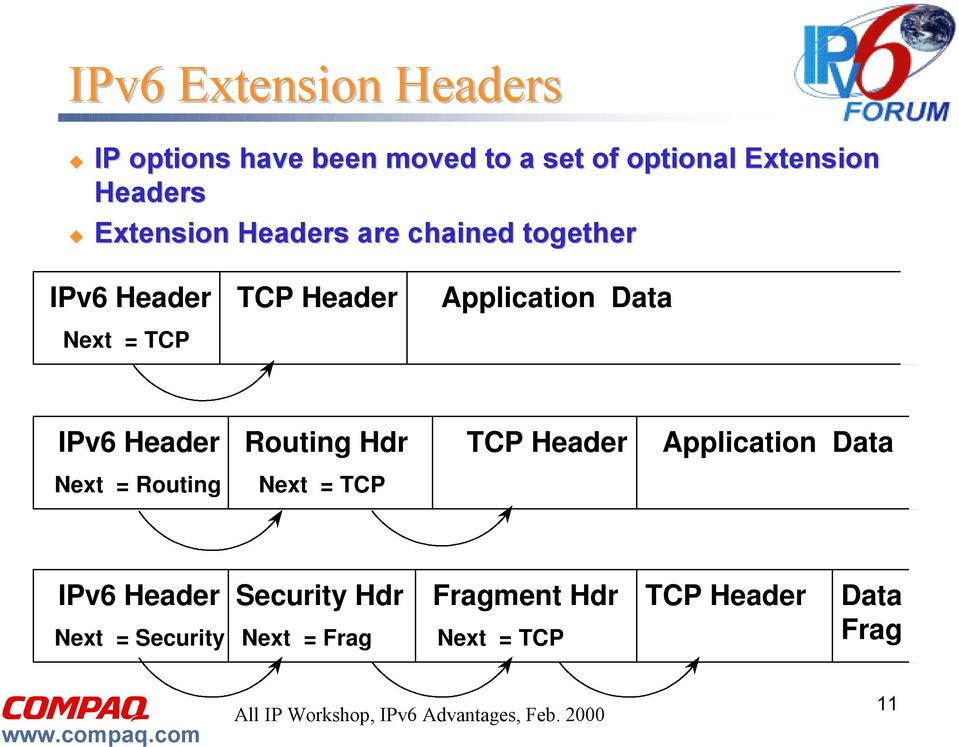 IPv6 Header Routing Hdr TCP Header Application Data Next = Routing Next = TCP IPv6 Header